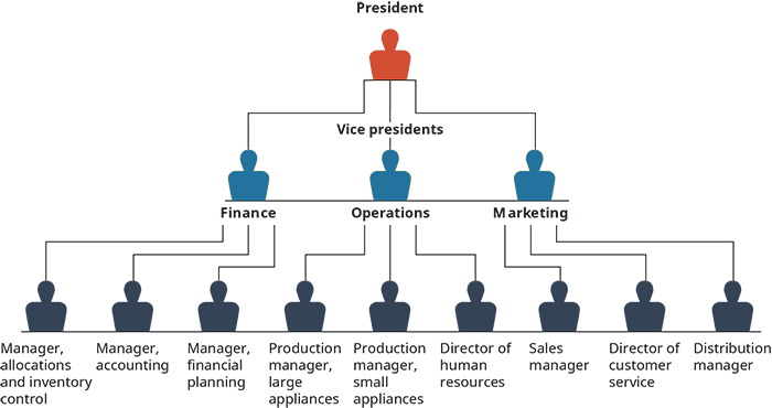 Graphic of an organization chart.